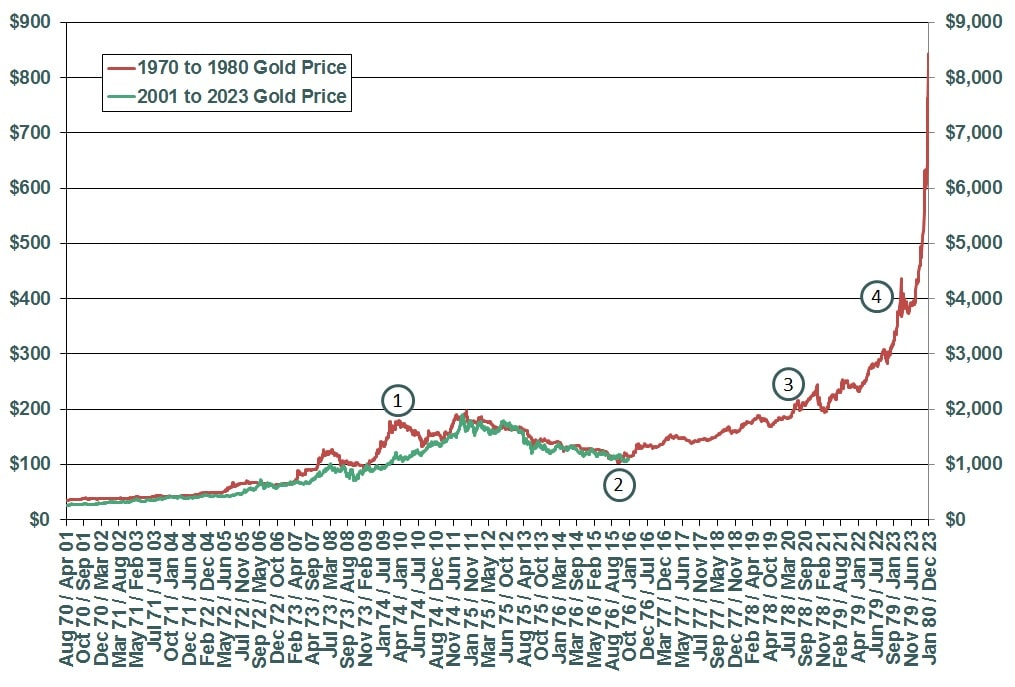 Pregunta para un libro: Precio del oro en 1977 Compar10