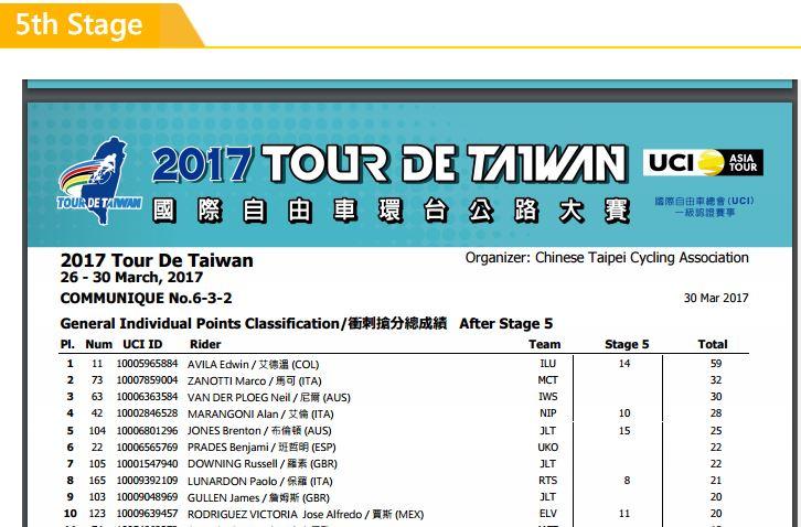 Campeones de Regularidad, Puntos, Metas volantes UCI 2017 Avila_11