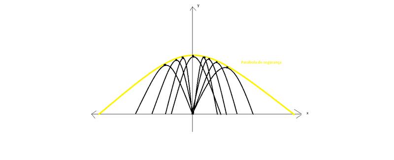 A parábola de segurança e sua equação Paryyb10