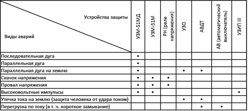 Противопожарное устройство защиты от искрения (УЗИс) - УЗМ-51МД Ao-oaa10
