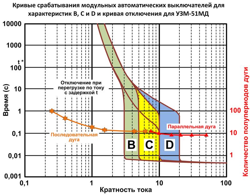 Противопожарное устройство защиты от искрения (УЗИс) - УЗМ-51МД Eaae_i10