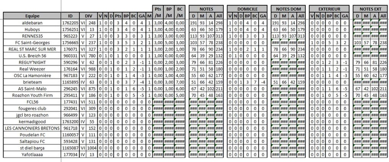 Classement / Statistiques BZH-CdR Classe11
