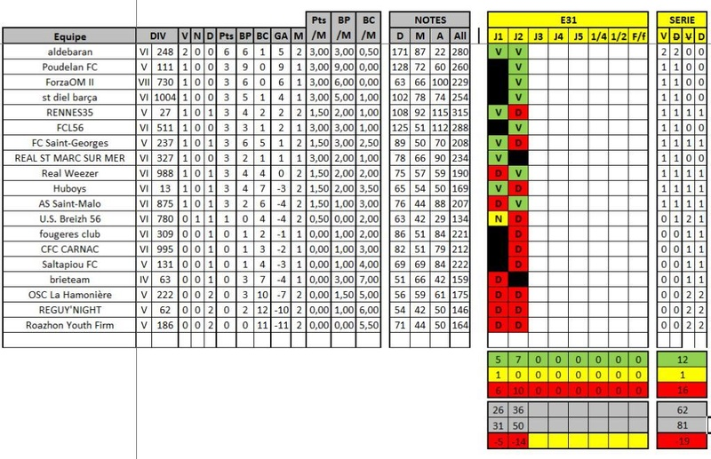 Classement / Statistiques BZH-CdR Classe12