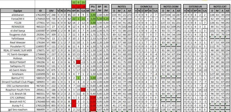 Classement / Statistiques BZH-CdR Nouvel16