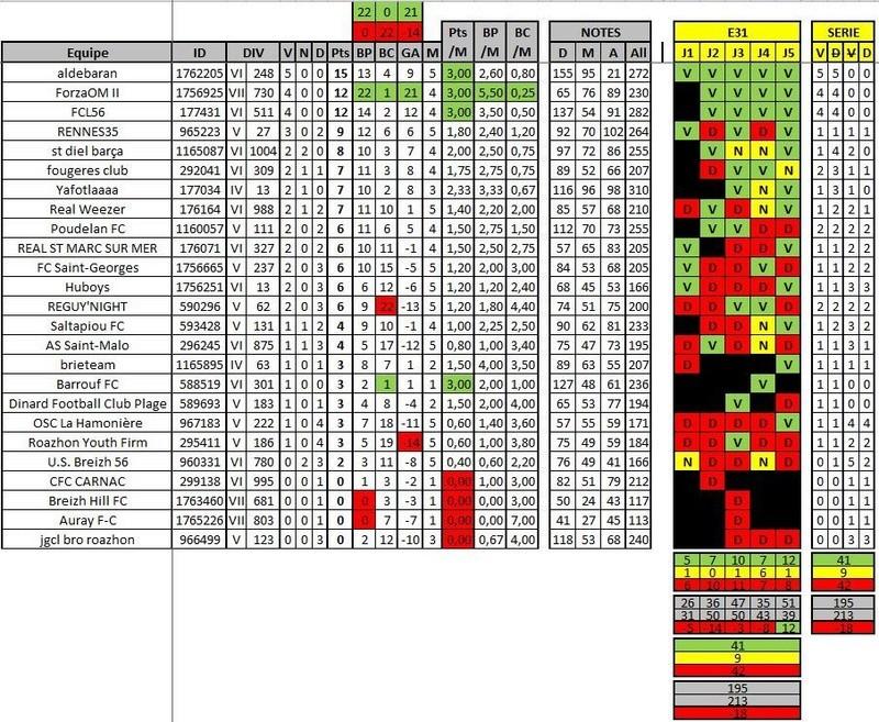 Classement / Statistiques BZH-CdR Nouvel17