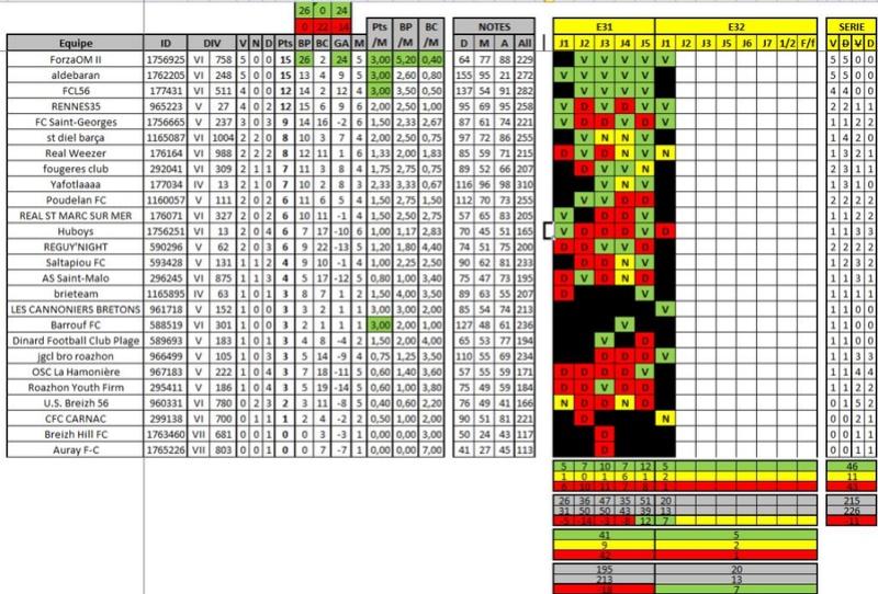 Classement / Statistiques BZH-CdR Ok10