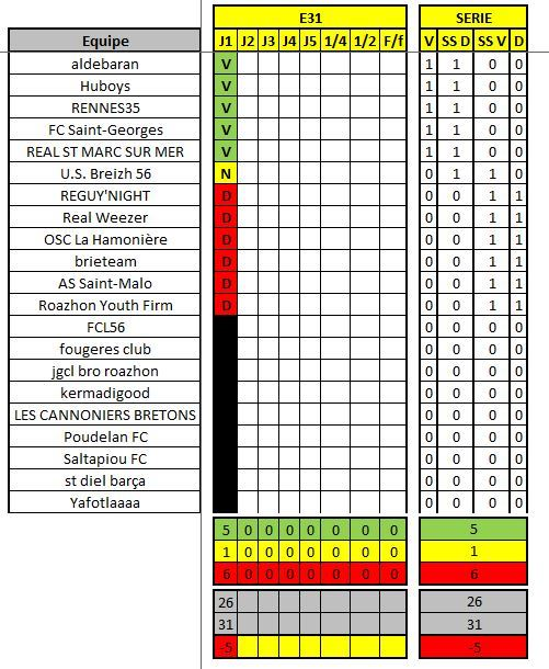 Classement / Statistiques BZH-CdR Rysult11