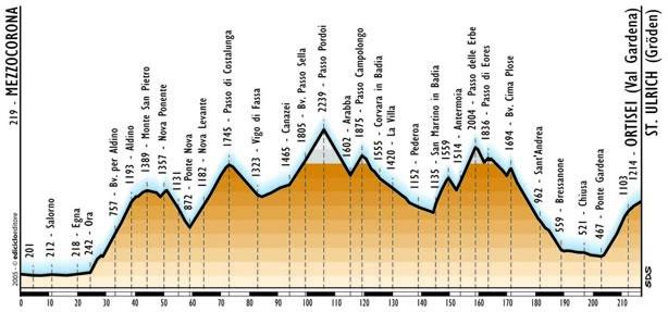 Giro d'Italia 2017 - #Giro100  - Página 16 Ortise10