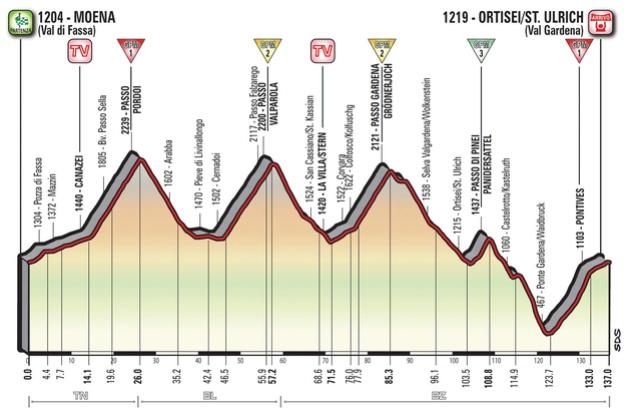 Giro d'Italia 2017 - #Giro100  - Página 16 Ortise11