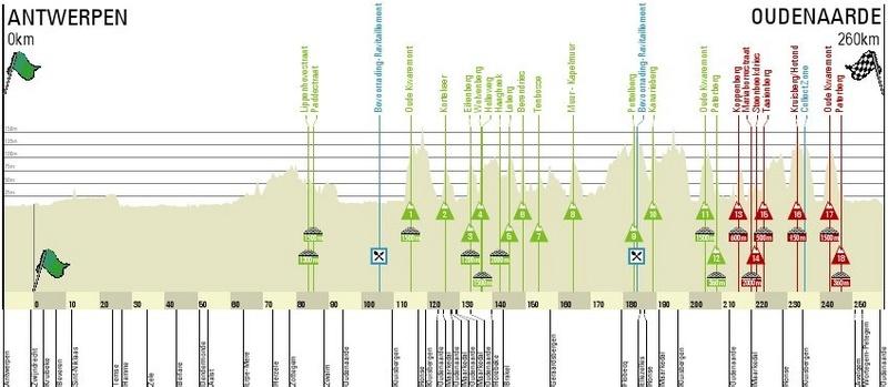 Tour de Flandes/Ronde Van Vlaanderen 2017 Profil10