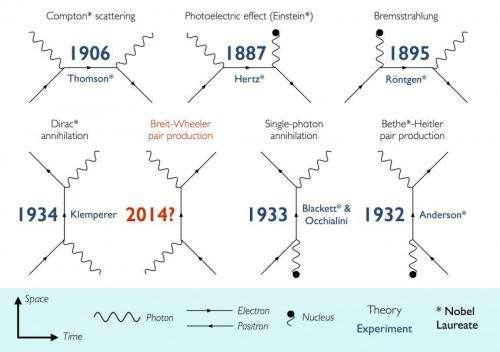Учёные после 80-летнего поиска выяснили, как превратить свет в материю .  Imagep10