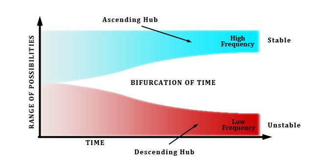 Бифуркация времени.  Time-b10