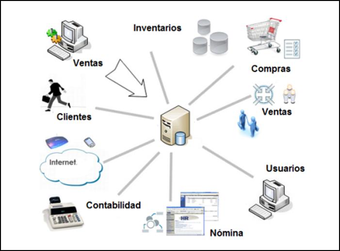 Tipos de Sistemas Mapeos12