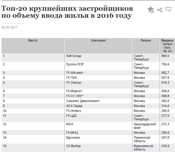 """ГК """"Эталон"""" (/""""Эталон-Инвест"""" в Москве) - строительная компания ЖК """"Летний сад"""" - Страница 4 N8mejn10"""