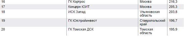 """ГК """"Эталон"""" (/""""Эталон-Инвест"""" в Москве) - строительная компания ЖК """"Летний сад"""" - Страница 4 Vx7dqa11"""