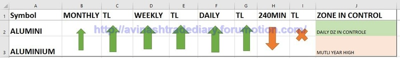 WEEKLY ANALYSIS AND TRADE SETUP- 12 MARCH 2017 Alu10