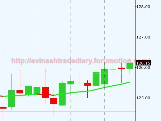 WEEKLY ANALYSIS AND TRADE SETUP- 26 MARCH 2017 Alum11