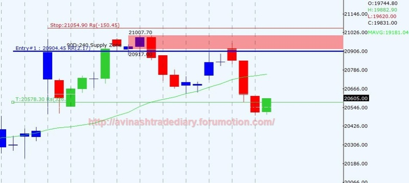 WEEKLY ANALYSIS AND TRADE SETUP Bnf12