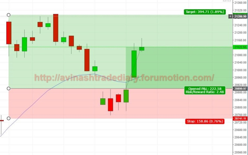 WEEKLY ANALYSIS AND TRADE SETUP- 26 MARCH 2017 Bnf19
