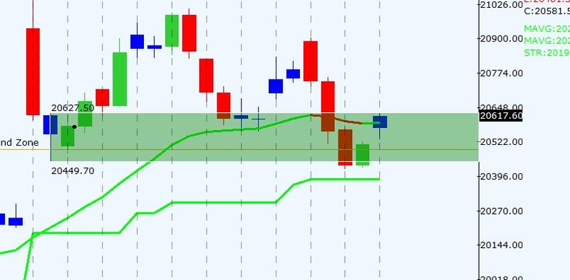 TRADE LOG OF NIFTY / BANKNIFTY Bnf_6m10