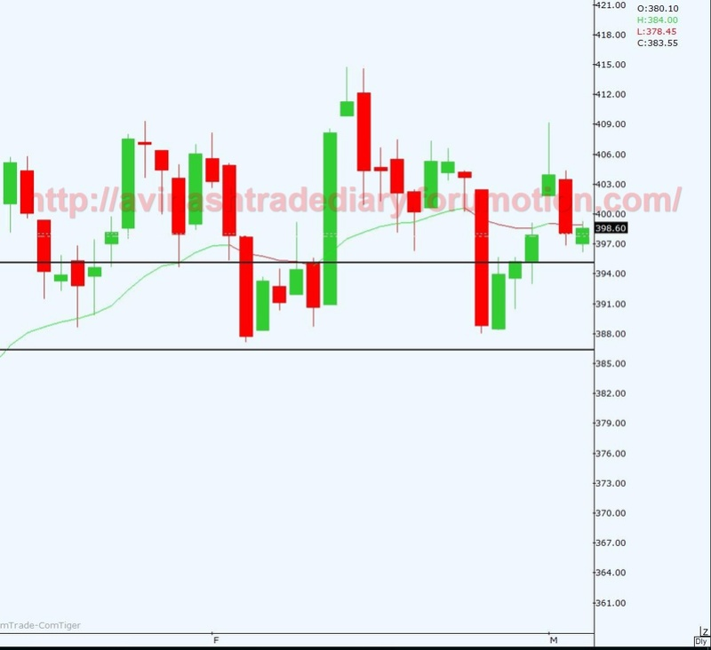 WEEKLY ANALYSIS AND TRADE SETUP Copper11