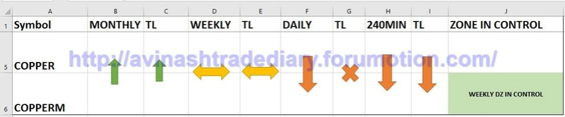 WEEKLY ANALYSIS AND TRADE SETUP- 12 MARCH 2017 Copr10