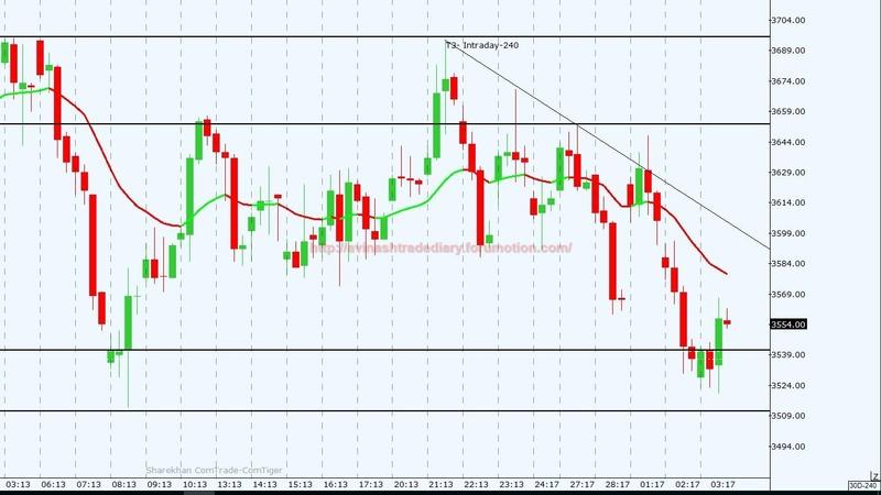 WEEKLY ANALYSIS AND TRADE SETUP Crude_20