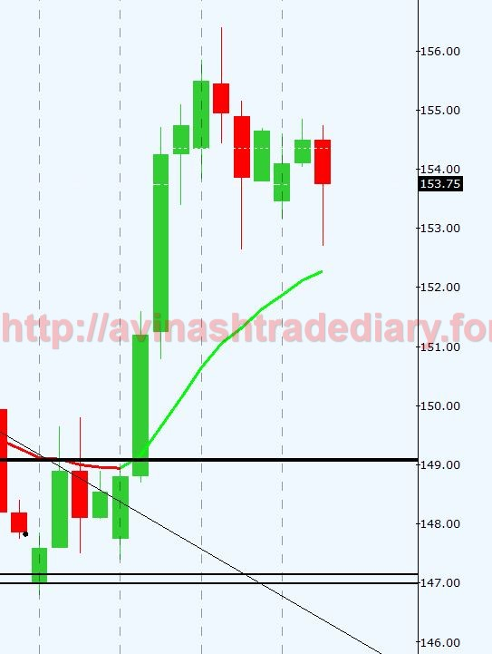 WEEKLY ANALYSIS AND TRADE SETUP- 26 MARCH 2017 Lead18
