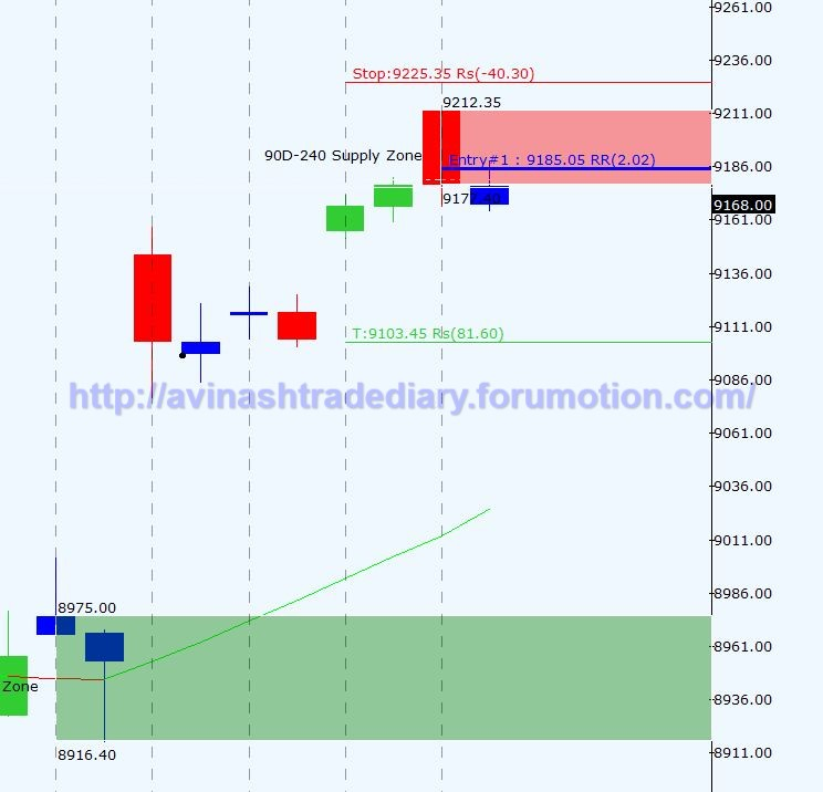 WEEKLY ANALYSIS AND TRADE SETUP- 19 MARCH 2017 Nf12
