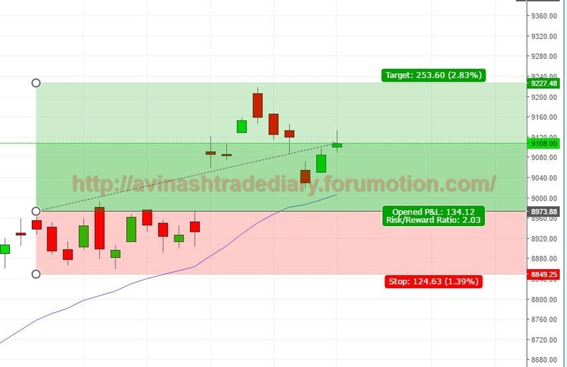 WEEKLY ANALYSIS AND TRADE SETUP- 26 MARCH 2017 Nf13