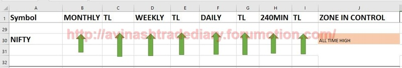 WEEKLY ANALYSIS AND TRADE SETUP- 19 MARCH 2017 Nifty13