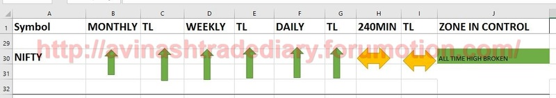WEEKLY ANALYSIS AND TRADE SETUP- 26 MARCH 2017 Nifty14