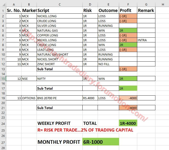 WEEKLY PROFIT - 27  MARCH 2017 Profit12