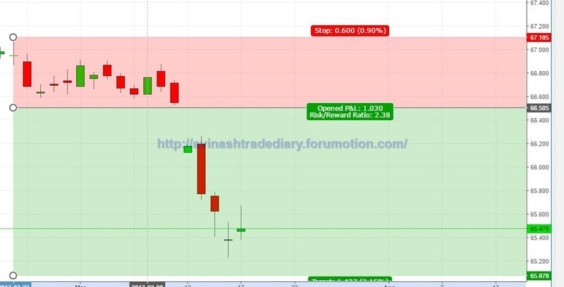 WEEKLY ANALYSIS AND TRADE SETUP- 19 MARCH 2017 Usd_in10