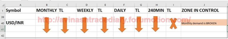 WEEKLY ANALYSIS AND TRADE SETUP- 19 MARCH 2017 Usdinr11
