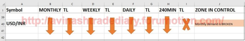 WEEKLY ANALYSIS AND TRADE SETUP- 26 MARCH 2017 Usdinr12