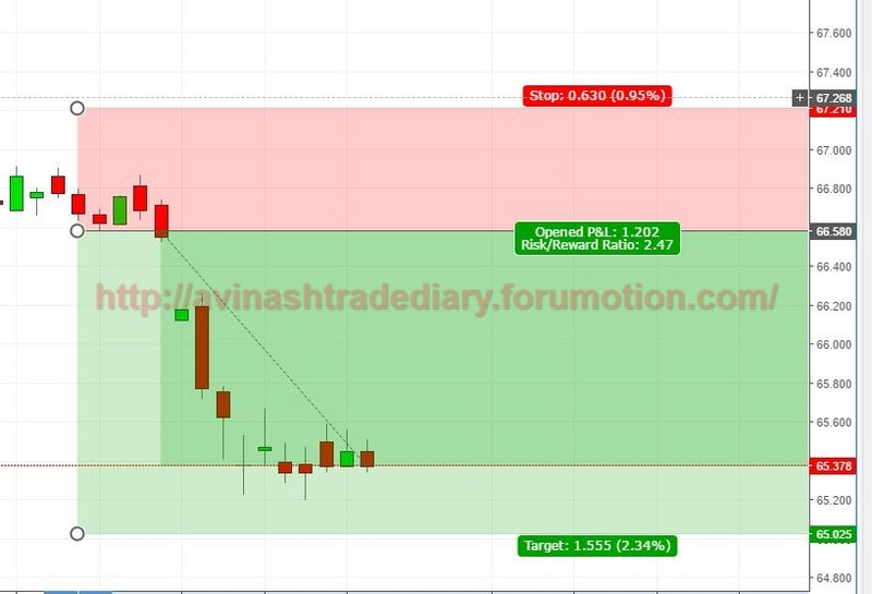 WEEKLY ANALYSIS AND TRADE SETUP- 26 MARCH 2017 Usdinr13