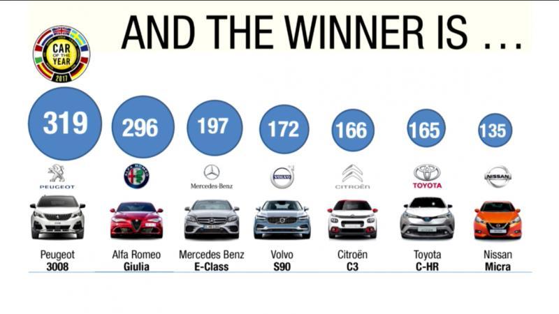 Peugeot 3008: ¡ganador del Coche del Año en Europa 2017! Coy20111