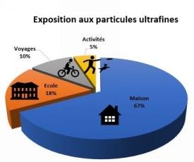 La pollution de l'air intérieur : c'est à la maison que les enfants sont les plus exposés ! Exposi10