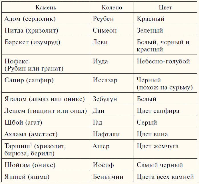 О НАГРУДНИКАХ (НАПЕРСНИКАХ) ПЕРВОСВЯЩЕННИКОВ 10034211