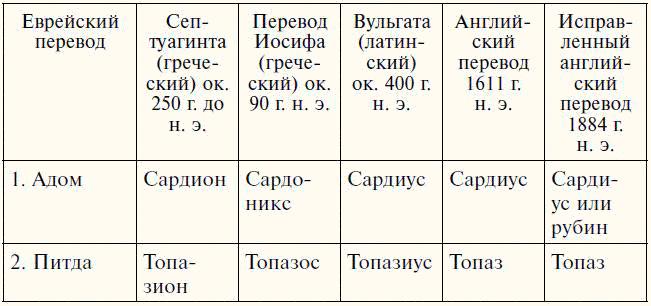 О НАГРУДНИКАХ (НАПЕРСНИКАХ) ПЕРВОСВЯЩЕННИКОВ 10034212