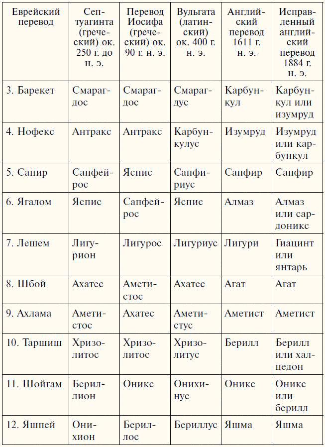 О НАГРУДНИКАХ (НАПЕРСНИКАХ) ПЕРВОСВЯЩЕННИКОВ 10034213