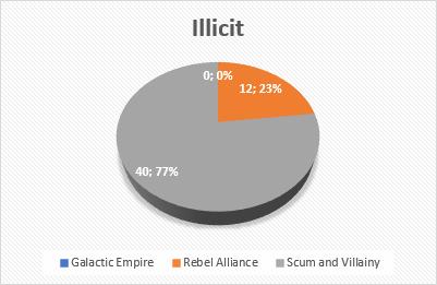 Großer Unterschied bei der Anzahl generischer Elite-Piloten? - Seite 2 Illici10
