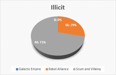 Großer Unterschied bei der Anzahl generischer Elite-Piloten? - Seite 2 Illici11