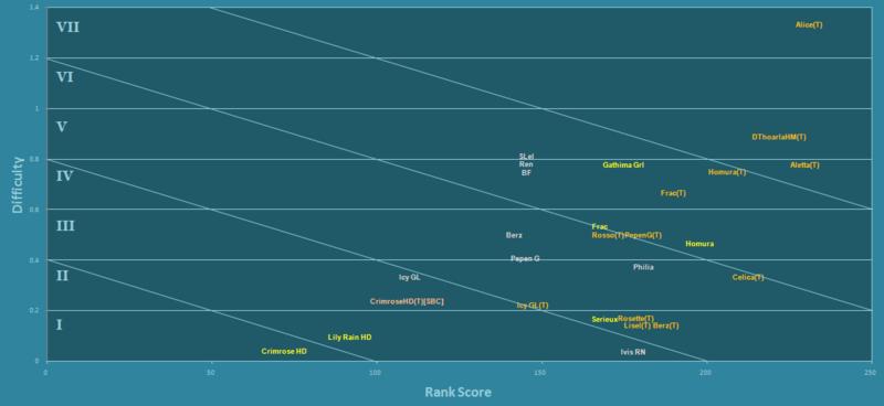 CosmicBreak fan-based tier assessment of Robos 4-10-211