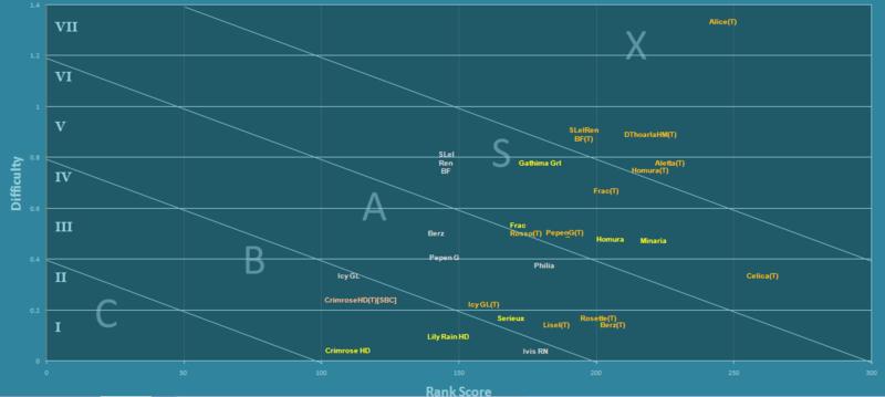 CosmicBreak fan-based tier assessment of Robos 4-14-210