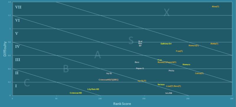CosmicBreak fan-based tier assessment of Robos 4-9-2010