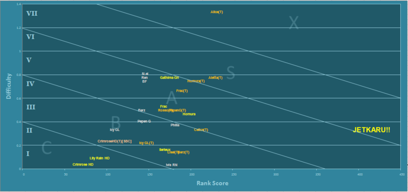 CosmicBreak fan-based tier assessment of Robos Jetkar11