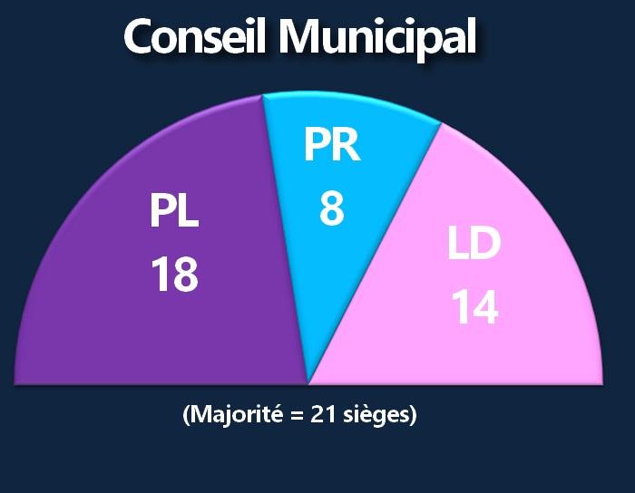 Mairie - Equipe Municipal F2xp10