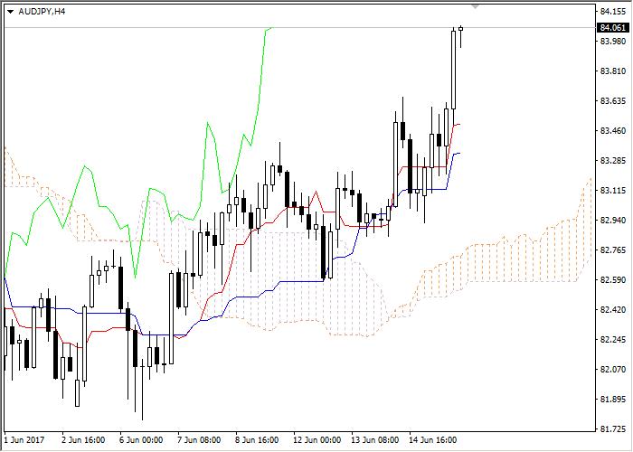 Revisión del Mercado de Divisas Forex  Audusd12